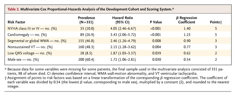 Development and Validation of a Risk Score for Predicting