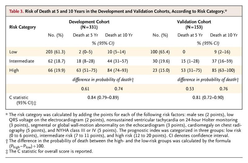 Development And Validation Of A Risk Score For Predicting Death In