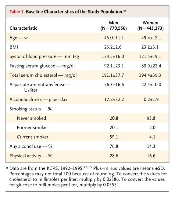 Body-Mass Index and Mortality in Korean Men and Women | NEJM