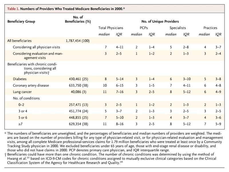 Care Patterns in Medicare and Their Implications for Pay for