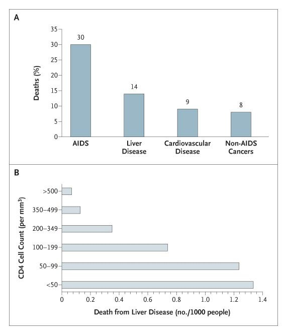 deaths in a cohort of 23,441 patients treated with anti-hiv drugs (panel a)  and deaths from liver disease according to the cd4 cell count (panel b)