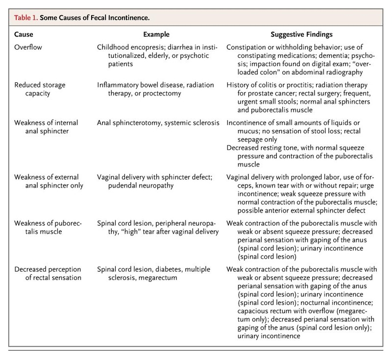 Fecal Incontinence in Adults | NEJM