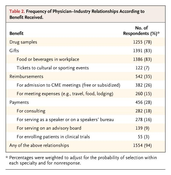 A National Survey Of Physician Industry Relationships Nejm