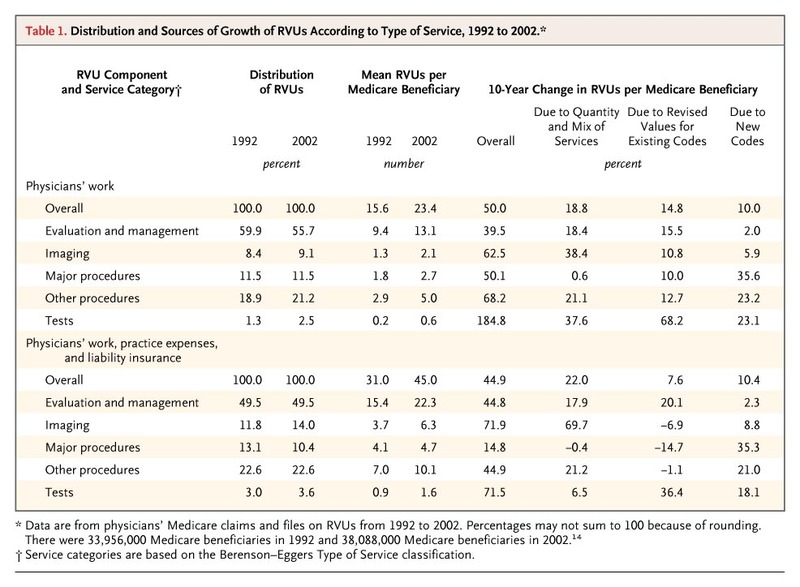 Use of Physicians' Services under Medicare's Resource-Based