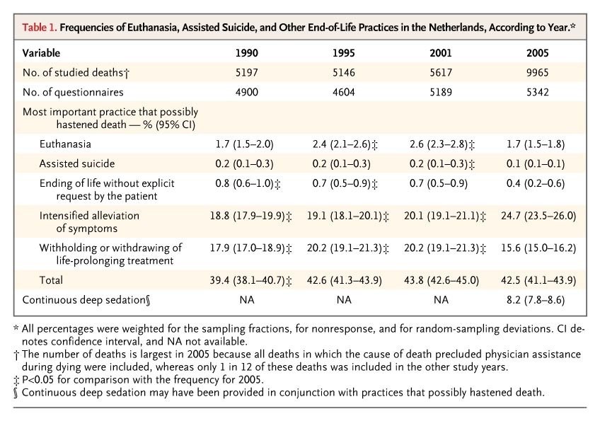 End of life practices in the netherlands under the euthanasia act nejm table 1 frequencies of euthanasia assisted suicide and other end of life practices in the netherlands according to year table 2 publicscrutiny Gallery