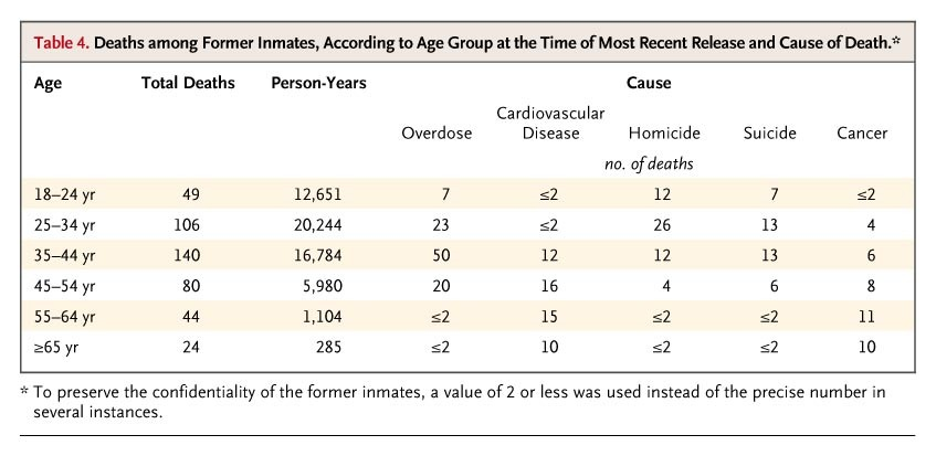 Release From Prison A High Risk Of Death For Former Inmates Nejm