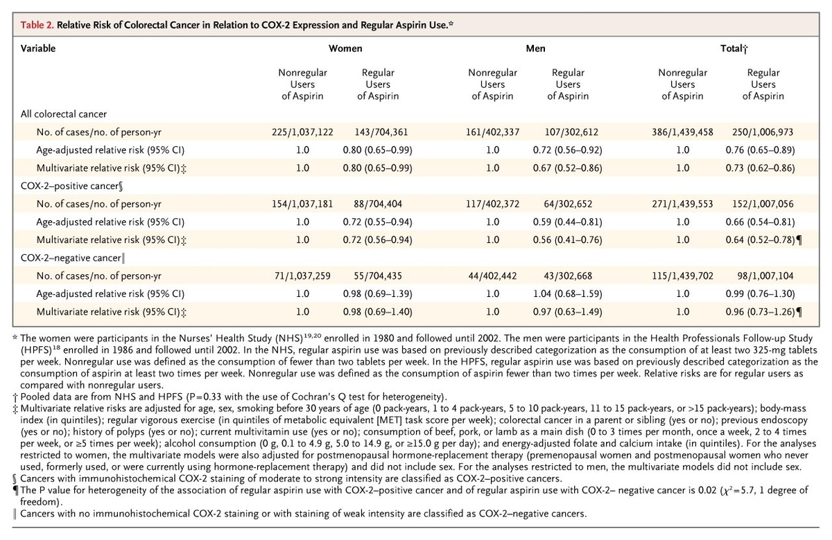 Table 2 Relative Risk Of Colorectal Cancer In Relation To COX Expression And Regular Aspirin Use