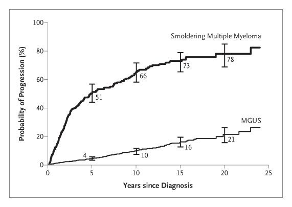 Clinical Course And Prognosis Of Smoldering Asymptomatic