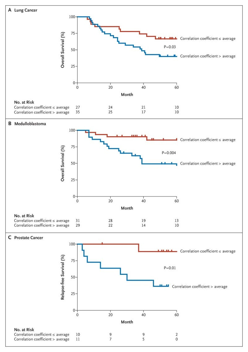 The Prognostic Role Of A Gene Signature From Tumorigenic Breast Society Random Noise Generator Electronic Circuit Schematic Association Between Igs And Survival Among Patients With Lung Cancer Medulloblastoma Or Prostate Panel C