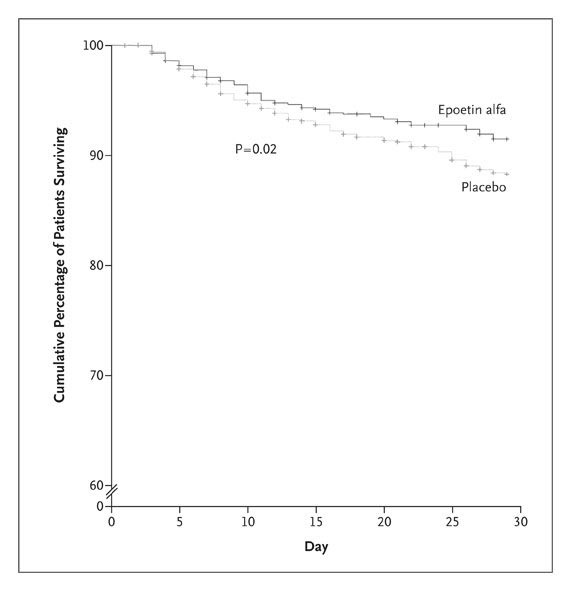 Efficacy and Safety of Epoetin Alfa in Critically Ill