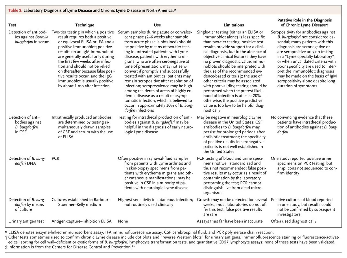A critical appraisal of chronic lyme disease nejm for 101 great american poems table of contents