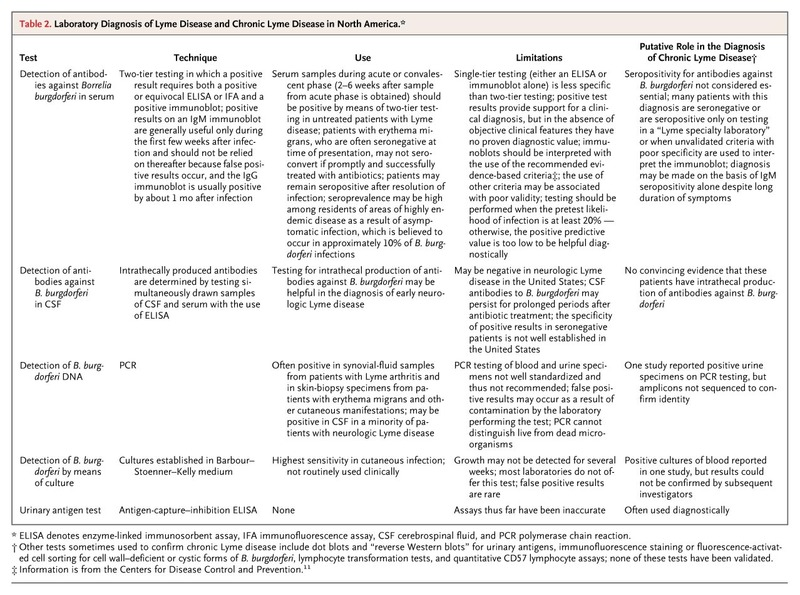 A Critical Appraisal Of Chronic Lyme Disease Nejm