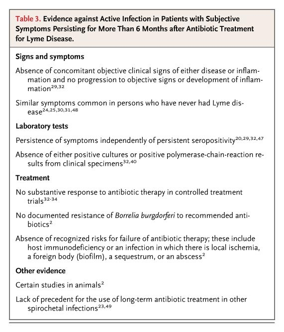 "A Critical Appraisal of ""Chronic Lyme Disease"" 