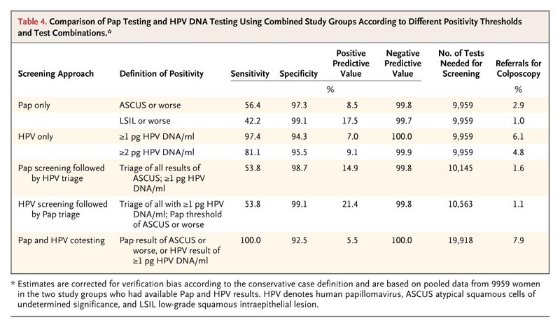 hpv high risk pap hpv treatment philippines