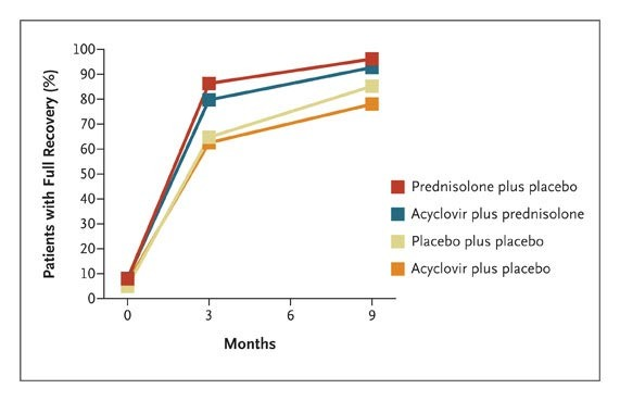 Early Treatment with Prednisolone or Acyclovir in Bell's