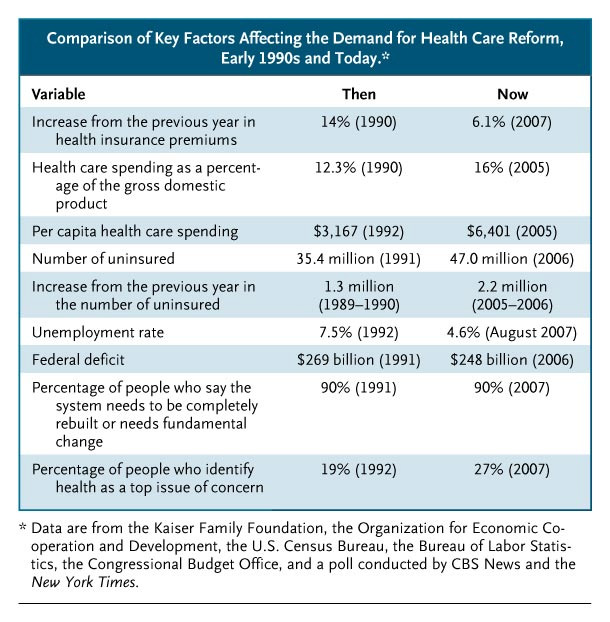 Learning From Failure In Health Care Reform Nejm