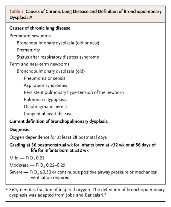 Chronic Lung Disease after Premature Birth | NEJM