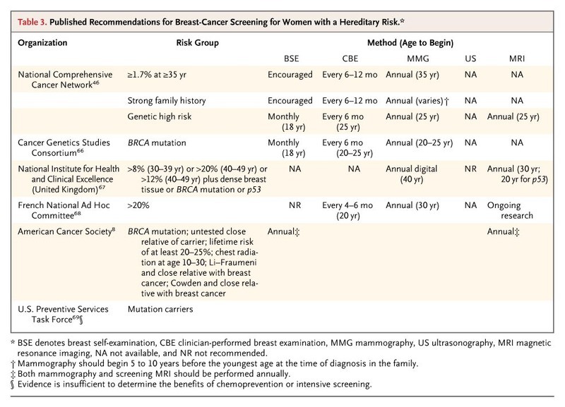 nhmrc guidelines for management of breast cancer summary table