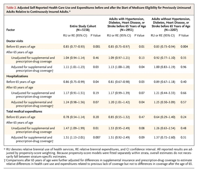 Use of Health Services by Previously Uninsured Medicare