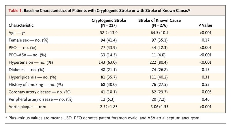 Patent Foramen Ovale And Cryptogenic Stroke In Older Patients Nejm