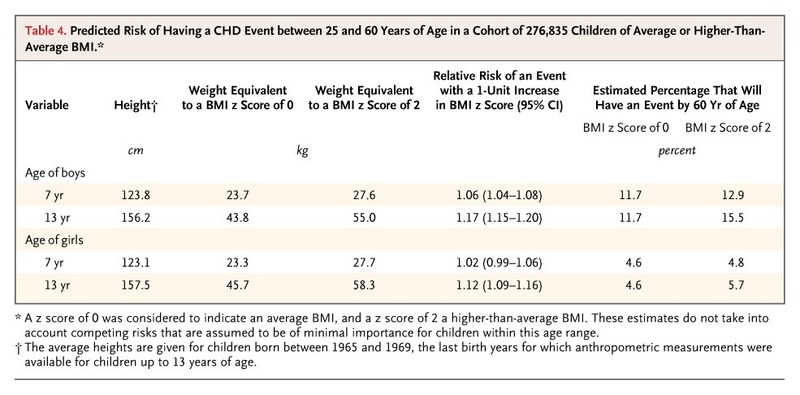 Childhood Body-Mass Index and the Risk of Coronary Heart