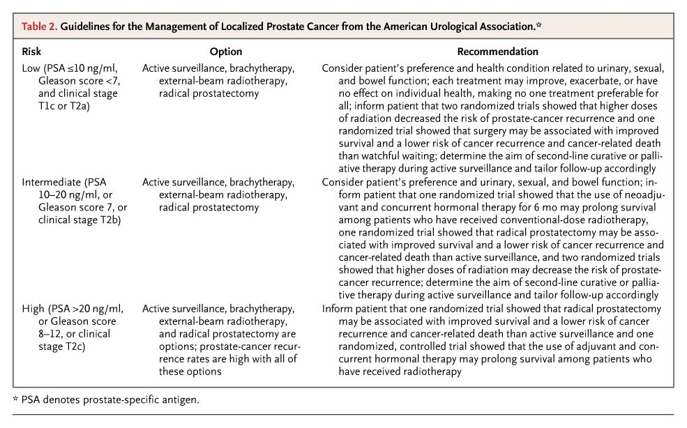Localized prostate cancer nejm for 101 great american poems table of contents