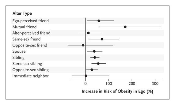The Spread Of Obesity In A Large Social Network Over 32 Years Nejm