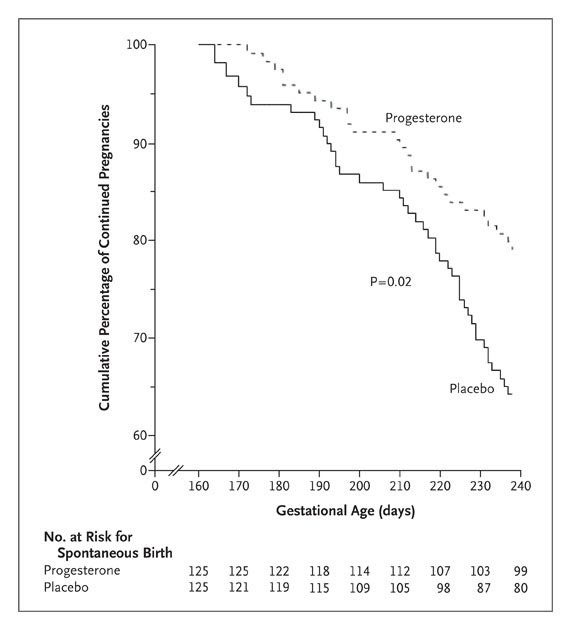 Progesterone and the Risk of Preterm Birth among Women with