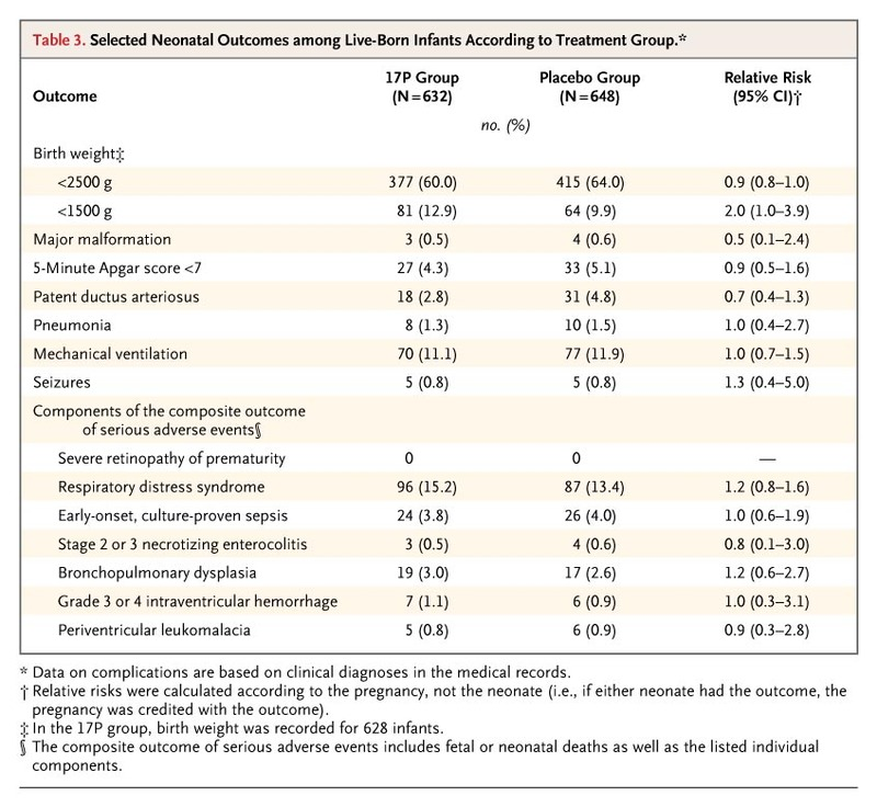 Table 3. Selected Neonatal Outcomes among Live-Born Infants According to  Treatment Group.