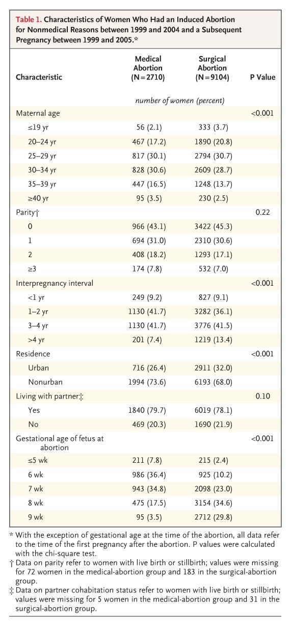 Medical Abortion and the Risk of Subsequent Adverse