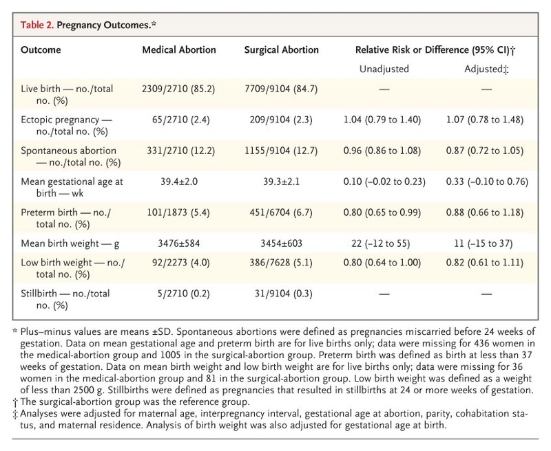 Medical Abortion and the Risk of Subsequent Adverse Pregnancy