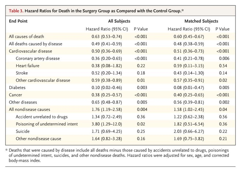 Long Term Mortality After Gastric Bypass Surgery Nejm
