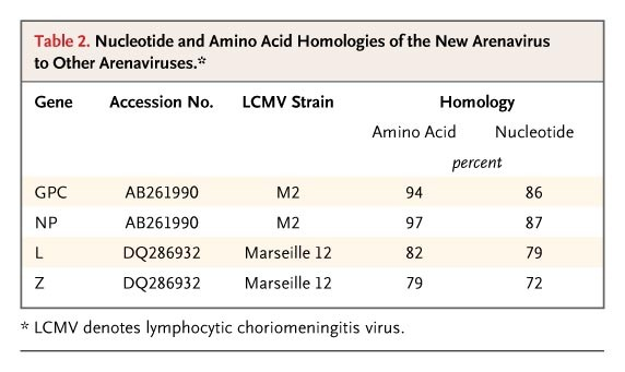 A New Arenavirus in a Cluster of Fatal Transplant-Associated