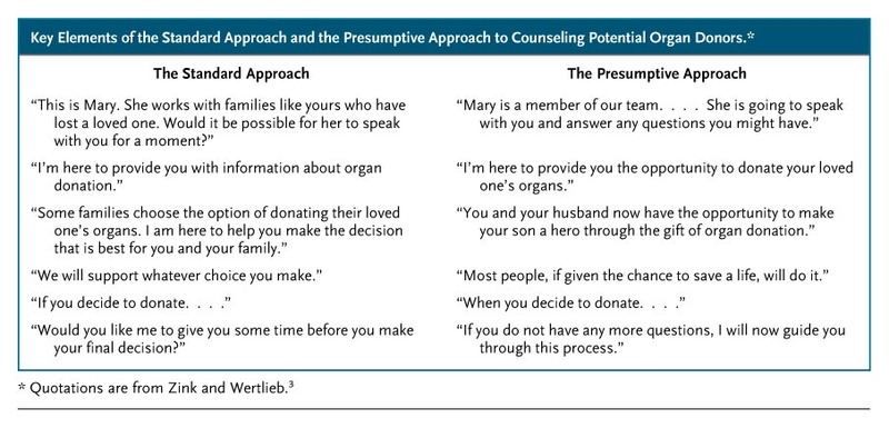 Key Elements Of The Standard Approach And Presumptive To Counseling Potential Organ Donors