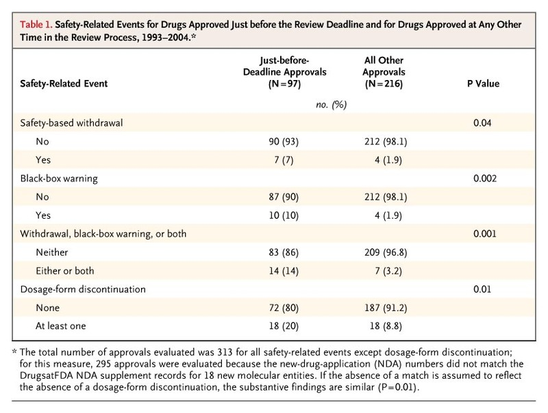 Drug-Review Deadlines and Safety Problems | NEJM