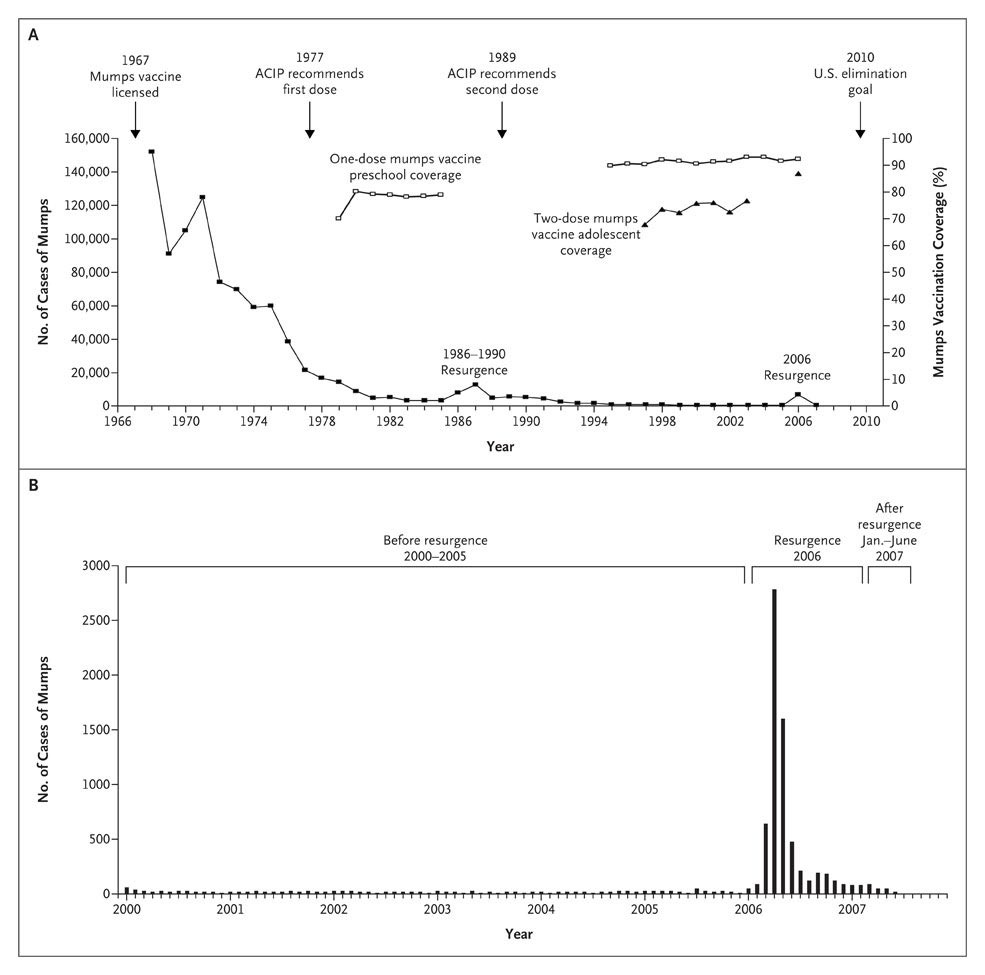 figure 1 association between mumps cases and vaccination coverage 19682007 and monthly reports of mumps cases 20002007