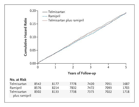 Telmisartan, Ramipril, or Both in Patients at High Risk for Vascular