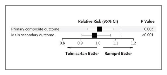 Telmisartan, Ramipril, or Both in Patients at High Risk for
