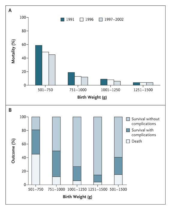 Management and Outcomes of Very Low Birth Weight   NEJM