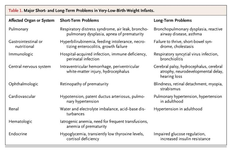 Management and Outcomes of Very Low Birth Weight | NEJM