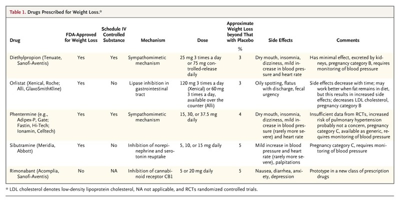 Nonsurgical Management of Obesity in Adults | NEJM