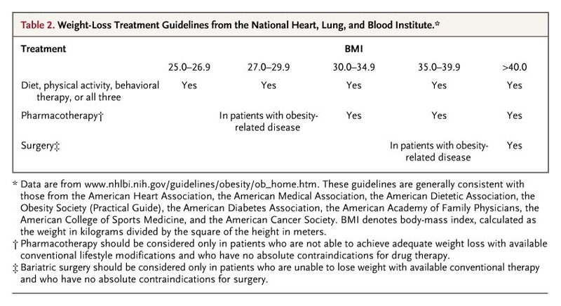 Nonsurgical Management Of Obesity In Adults Nejm