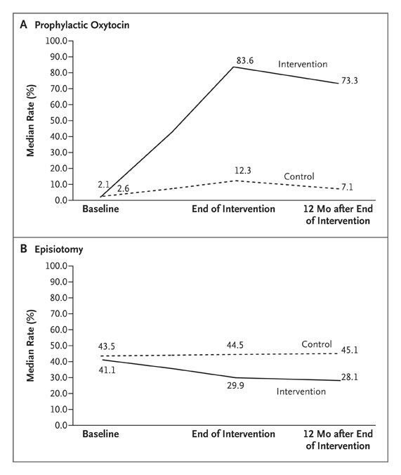 A behavioral intervention to improve obstetrical care nejm rates of prophylactic use of oxytocin panel a and episiotomy panel b at intervention and control hospitals during the baseline postintervention fandeluxe Gallery