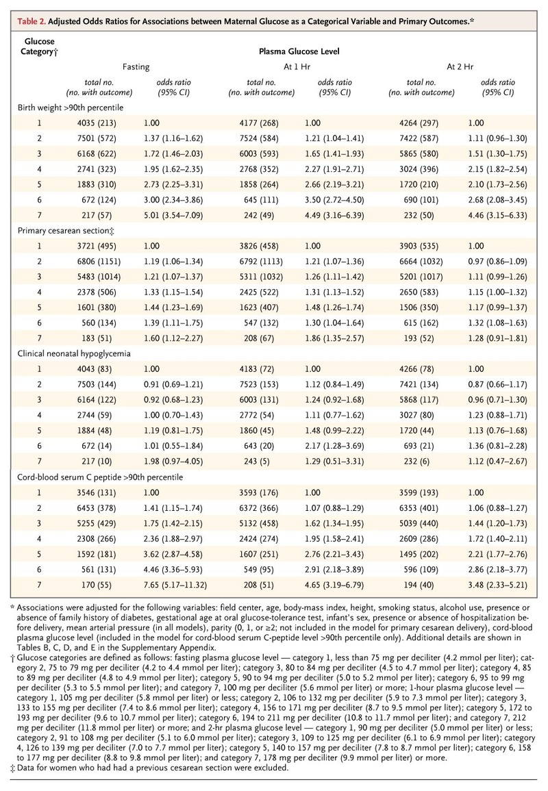 0721d034d46 Adjusted Odds Ratios for Associations between Maternal Glucose as a  Categorical Variable and Primary Outcomes.
