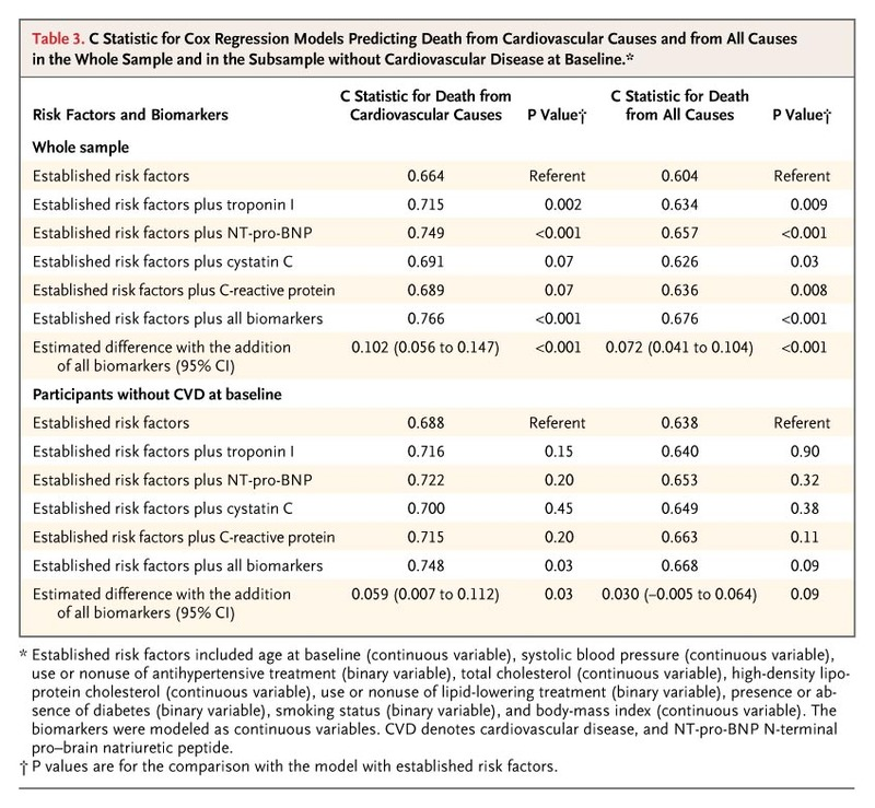 Use of Multiple Biomarkers to Improve the Prediction of