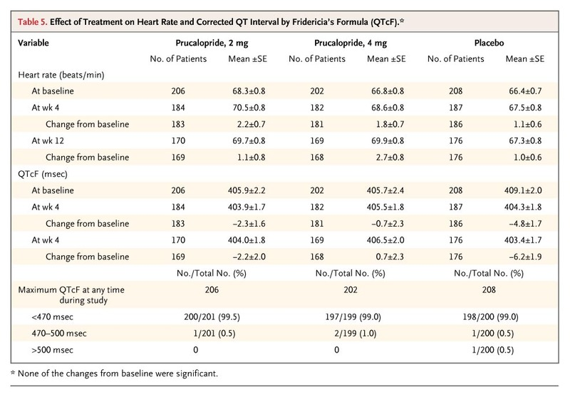 A Placebo-Controlled Trial of Prucalopride for Severe