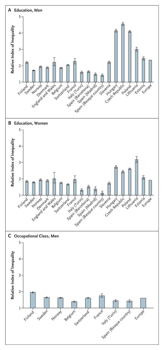 0c7f2bd98d6d9 Socioeconomic Inequalities in Health in 22 European Countries | NEJM