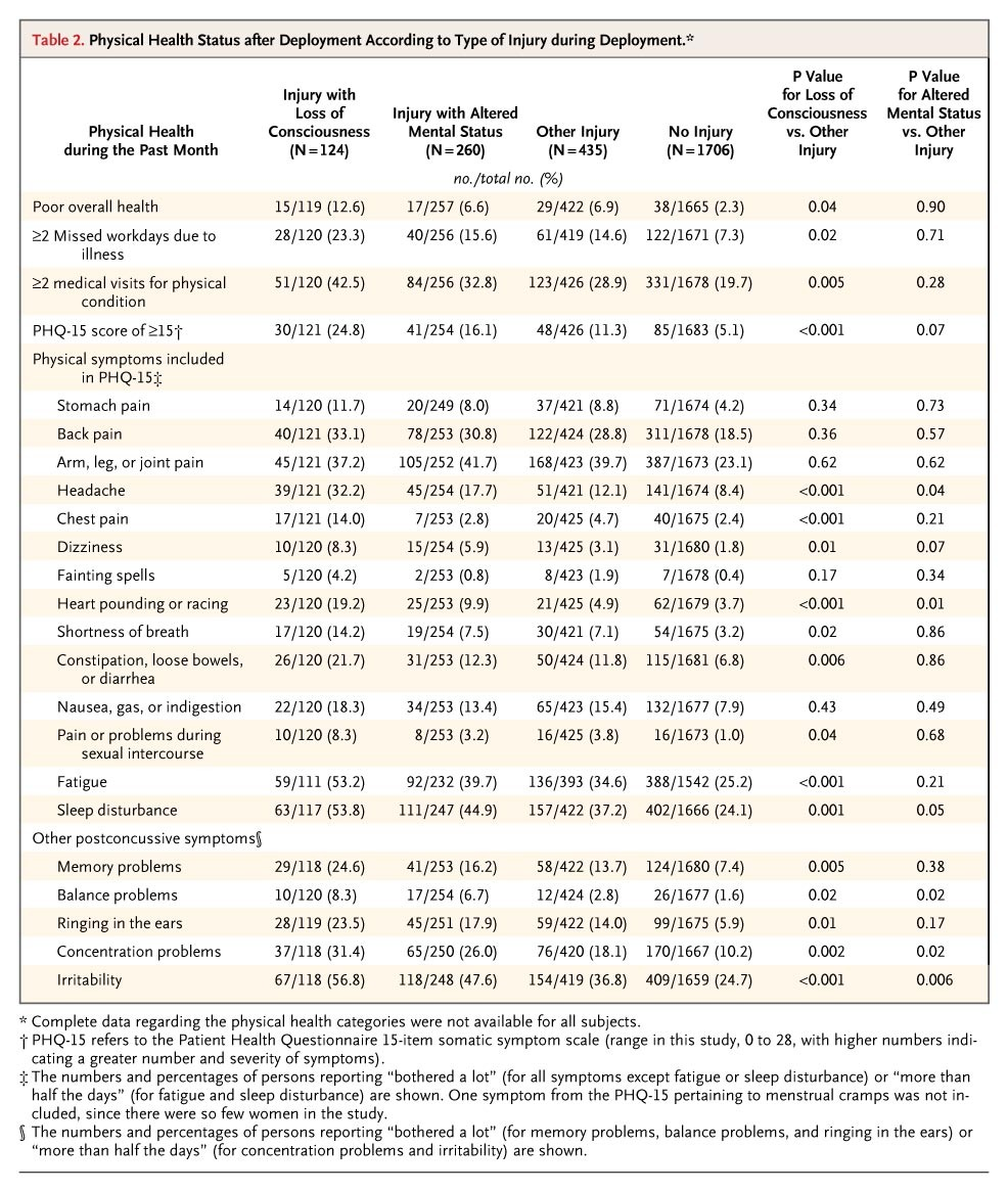Mild Traumatic Brain Injury In US Soldiers Returning From Iraq  Nejm