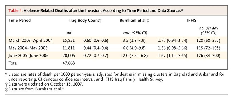 Violence-Related Mortality in Iraq from 2002 to 2006 | NEJM