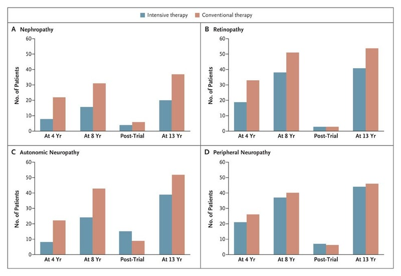 Effect of a Multifactorial Intervention on Mortality in Type 2